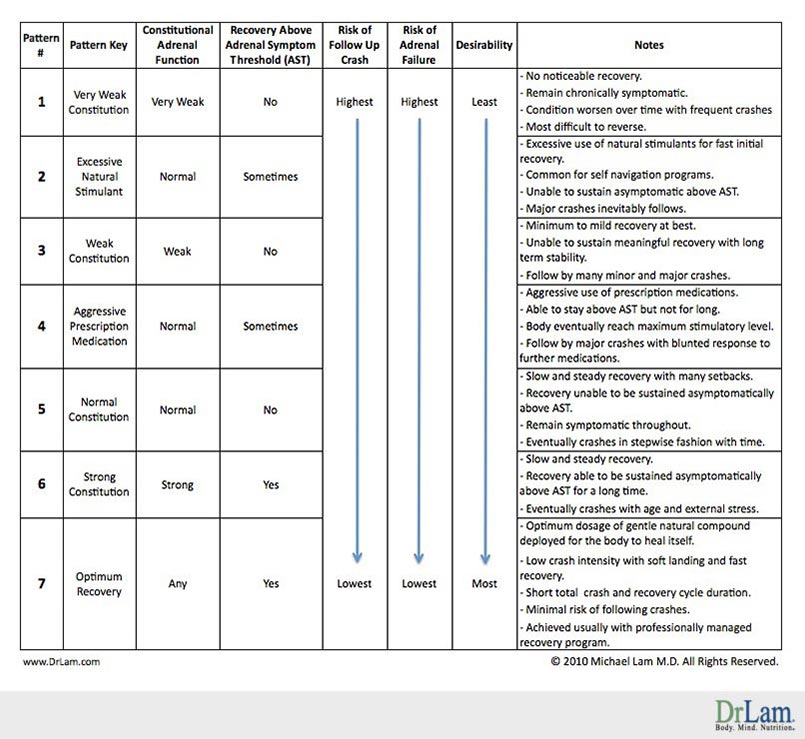 Table summarizing the recovery of an adrenal fatigue crash as broken down by consitutional health