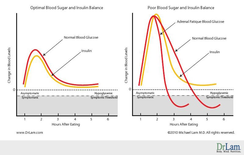 Graph of blood sugar drops which can trigger hypoglycemia symptoms