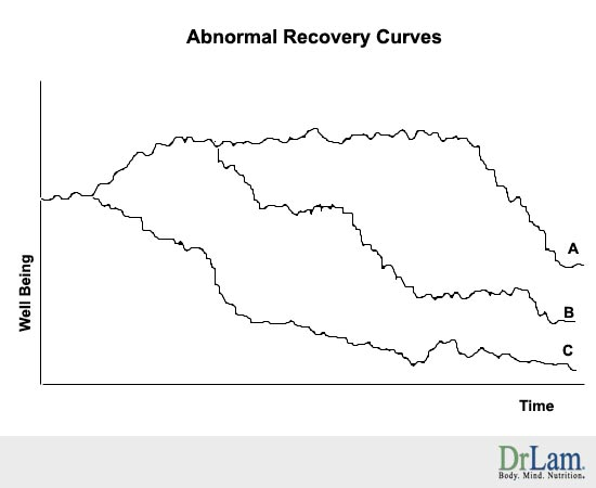 Some abnormal Adrenal Fatigue recovery curves