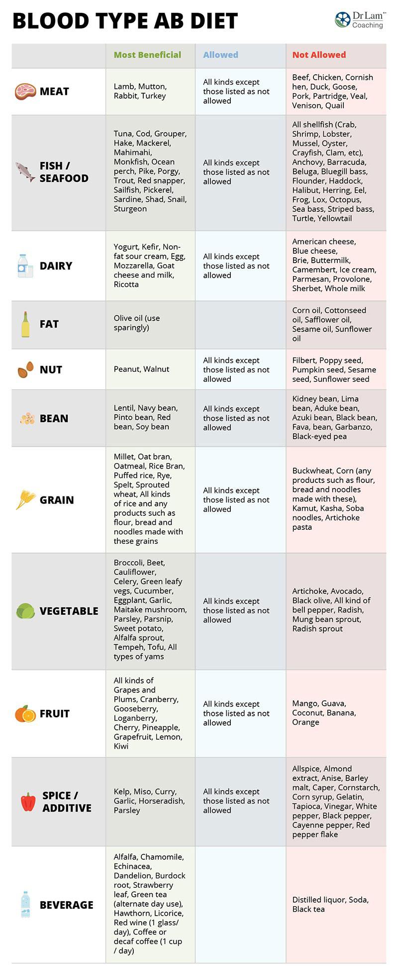 ab blood diet lactose intolerant