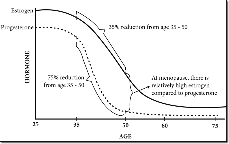 The age related decrease in progesterone is more pronounced than in estrogen, meaning the risk of estrogen dominance increases with age.