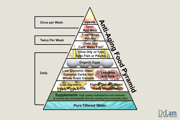 The Anti-Aging Food Pyramid can help with Hypertension when taking natural blood pressure reducers
